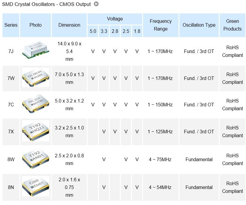 SMD Crystals Oscillators – CMOS output1.jpg