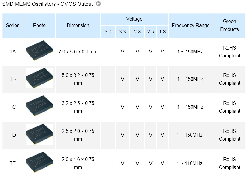 SMD MEMS Oscillators – CMOS output.jpg