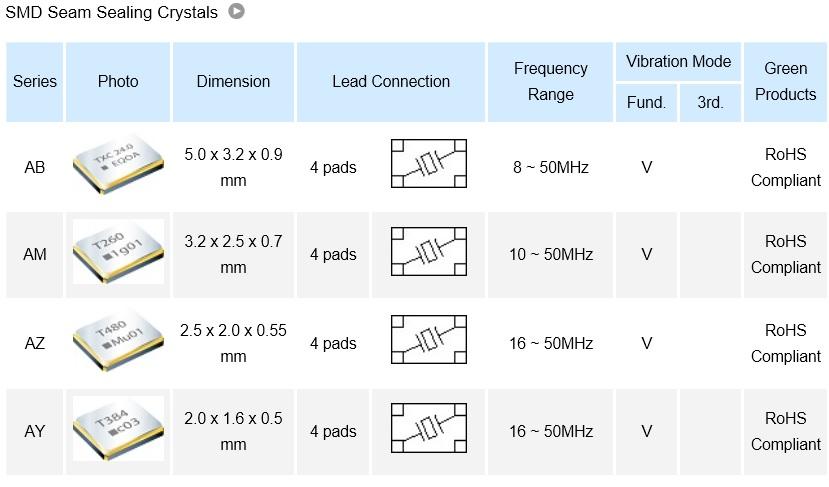 SMD Seam Sealing Crystals Automotive.jpg