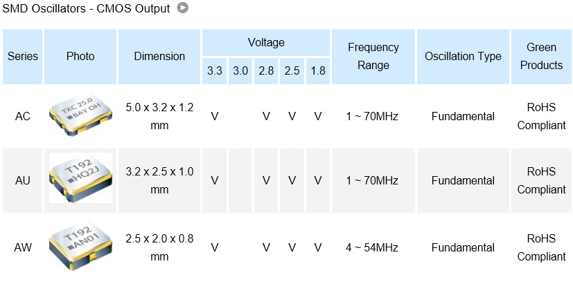 SMD Oscillators - CMOS Output (Automotive).jpg